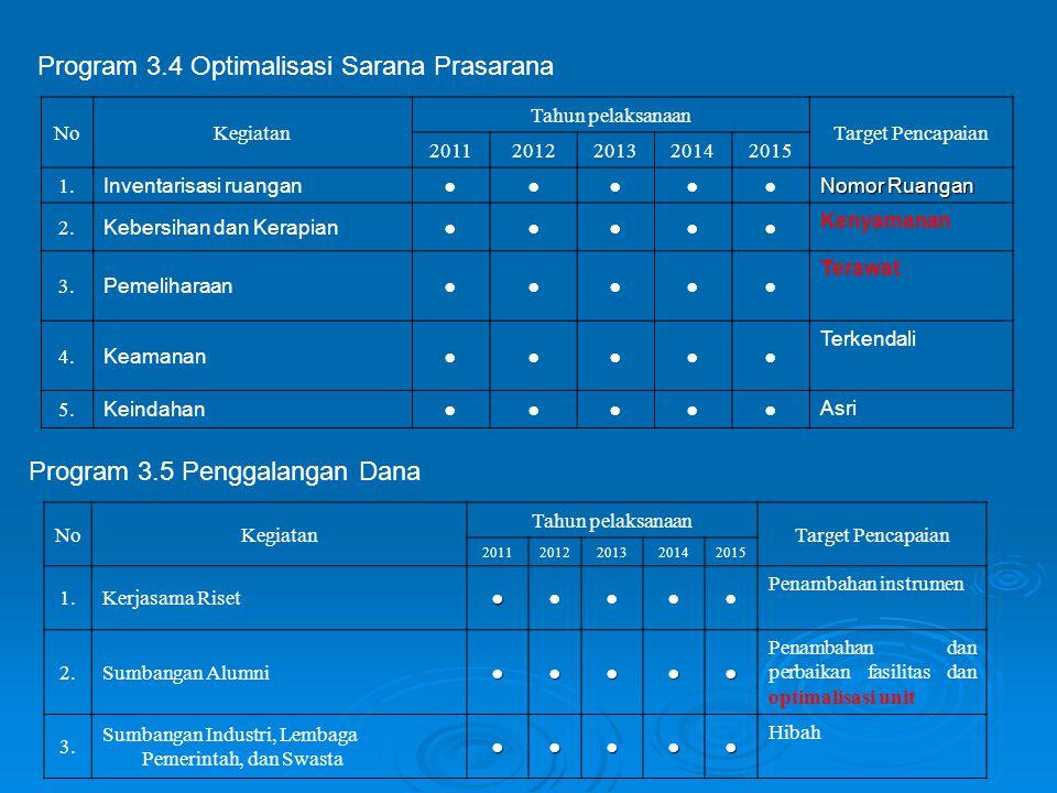 Program 3.4 Optimalisasi Sarana Prasarana NoKegiatan Tahun pelaksanaan Target Pencapaian 20112012201320142015 1. Inventarisasi ruangan ●●●●● Nomor Rua