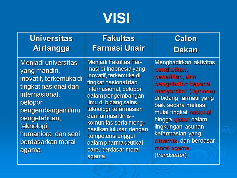 Universitas Airlangga Fakultas Farmasi Unair CalonDekan Menjadi universitas yang mandiri, inovatif, terkemuka di tingkat nasional dan internasional, p