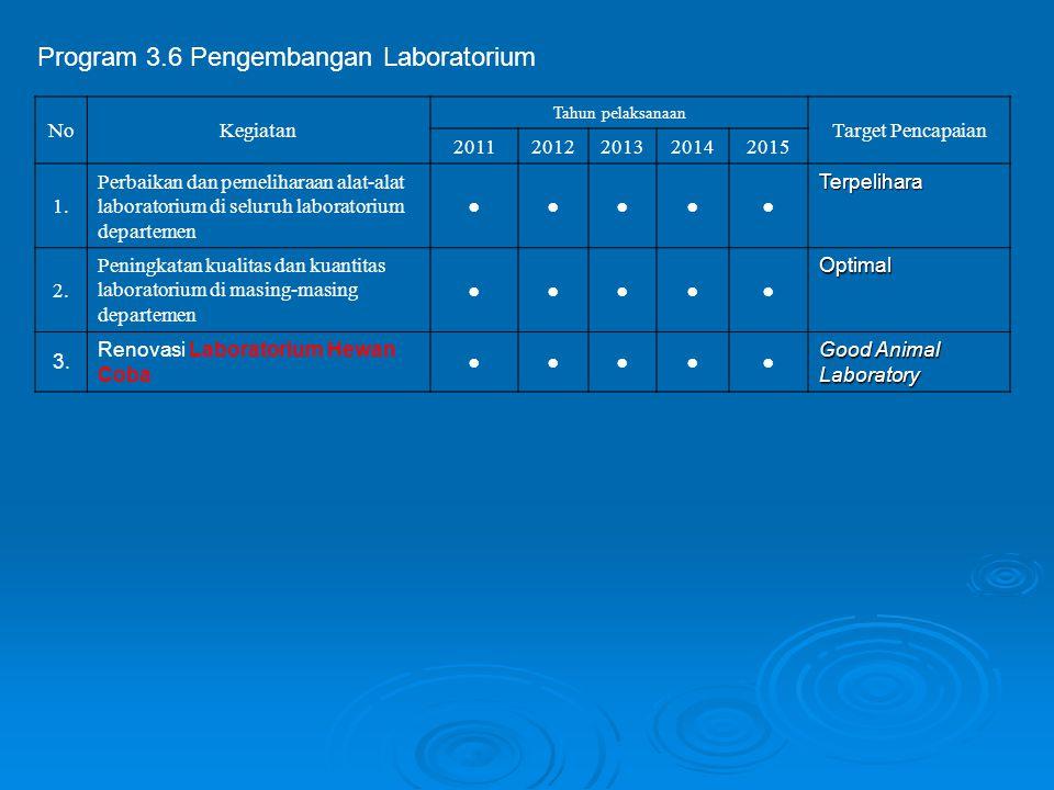 Program 3.6 Pengembangan Laboratorium NoKegiatan Tahun pelaksanaan Target Pencapaian 20112012201320142015 1. Perbaikan dan pemeliharaan alat-alat labo