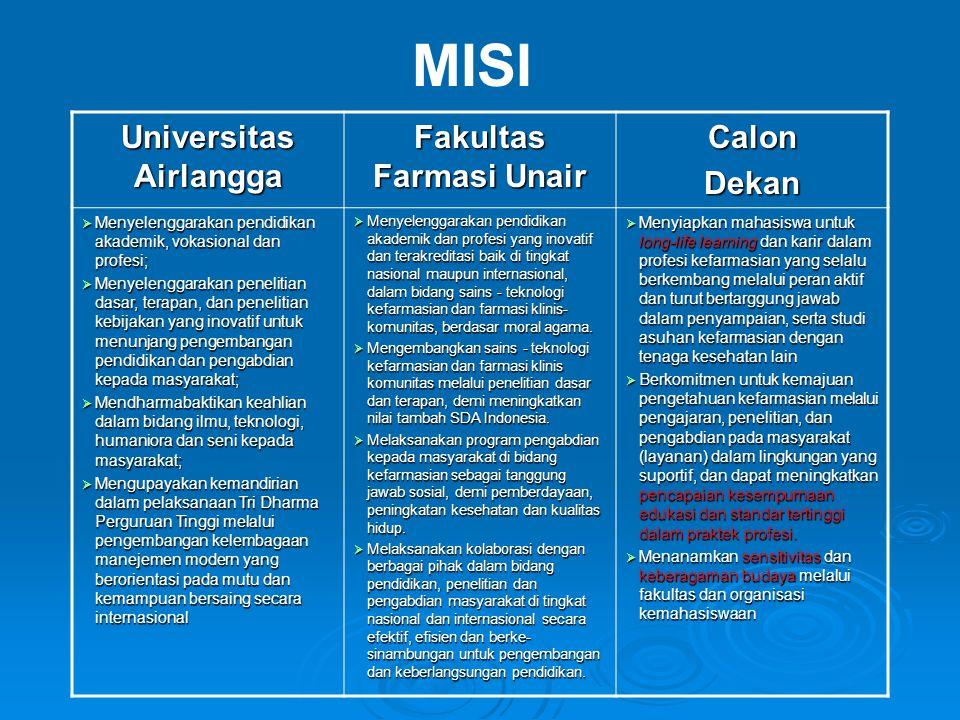 Universitas Airlangga Fakultas Farmasi Unair CalonDekan  Menyelenggarakan pendidikan akademik, vokasional dan profesi;  Menyelenggarakan penelitian