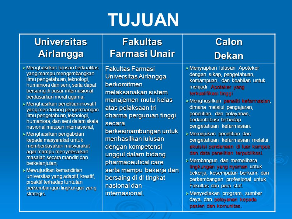Universitas Airlangga Fakultas Farmasi Unair CalonDekan  Menghasilkan lulusan berkualitas yang mampu mengembangkan ilmu pengetahuan, teknologi, human