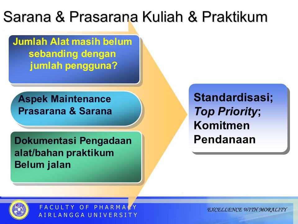 Sarana & Prasarana Kuliah & Praktikum Jumlah Alat masih belum sebanding dengan jumlah pengguna.
