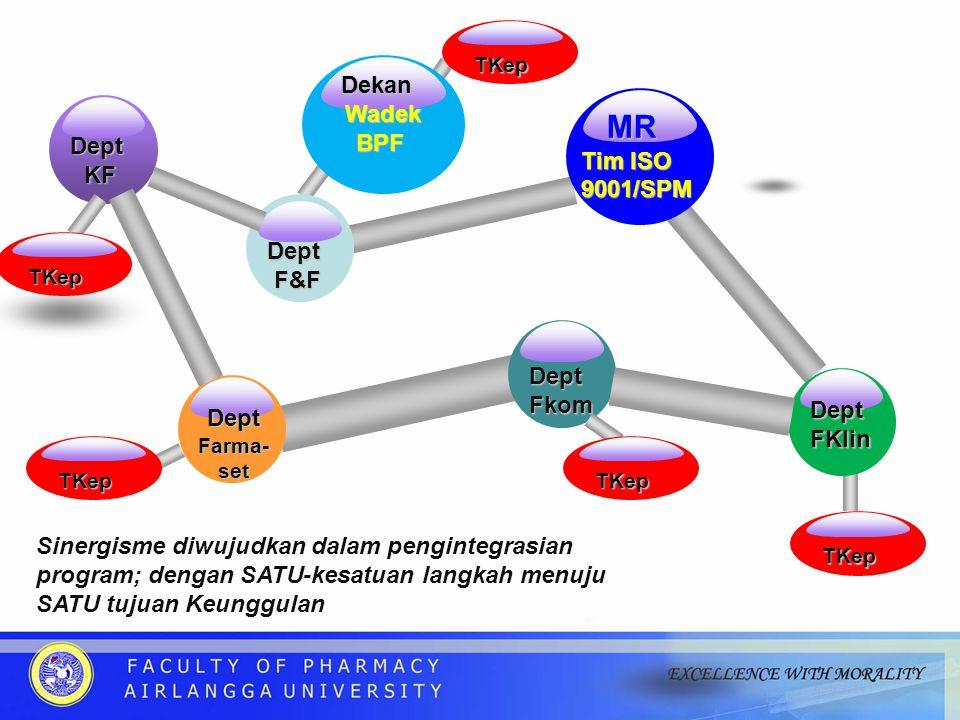 DeptKF Sinergisme diwujudkan dalam pengintegrasian program; dengan SATU-kesatuan langkah menuju SATU tujuan Keunggulan DeptF&F Dept Fkom DeptFKlin DeptFarma-set MR MR Tim ISO 9001/SPM TKep TKep Dekan Dekan Wadek Wadek BPF BPF