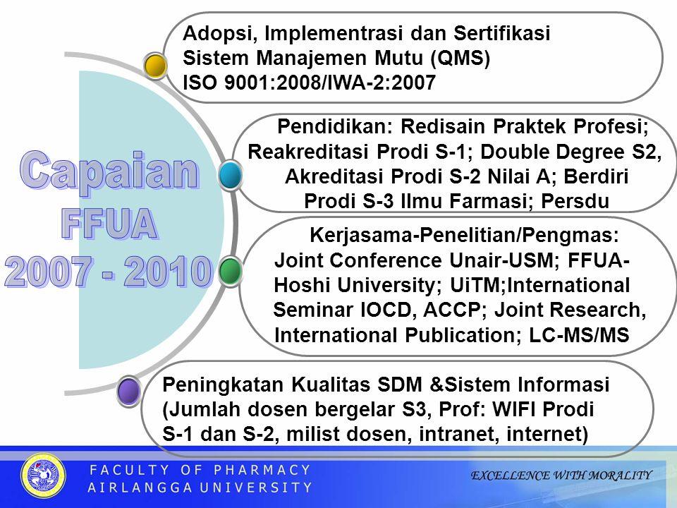 Peningkatan Kualitas SDM &Sistem Informasi (Jumlah dosen bergelar S3, Prof: WIFI Prodi S-1 dan S-2, milist dosen, intranet, internet) Pendidikan: Redisain Praktek Profesi; Reakreditasi Prodi S-1; Double Degree S2, Akreditasi Prodi S-2 Nilai A; Berdiri Prodi S-3 Ilmu Farmasi; Persdu Adopsi, Implementrasi dan Sertifikasi Sistem Manajemen Mutu (QMS) ISO 9001:2008/IWA-2:2007 Kerjasama-Penelitian/Pengmas: Joint Conference Unair-USM; FFUA- Hoshi University; UiTM;International Seminar IOCD, ACCP; Joint Research, International Publication; LC-MS/MS