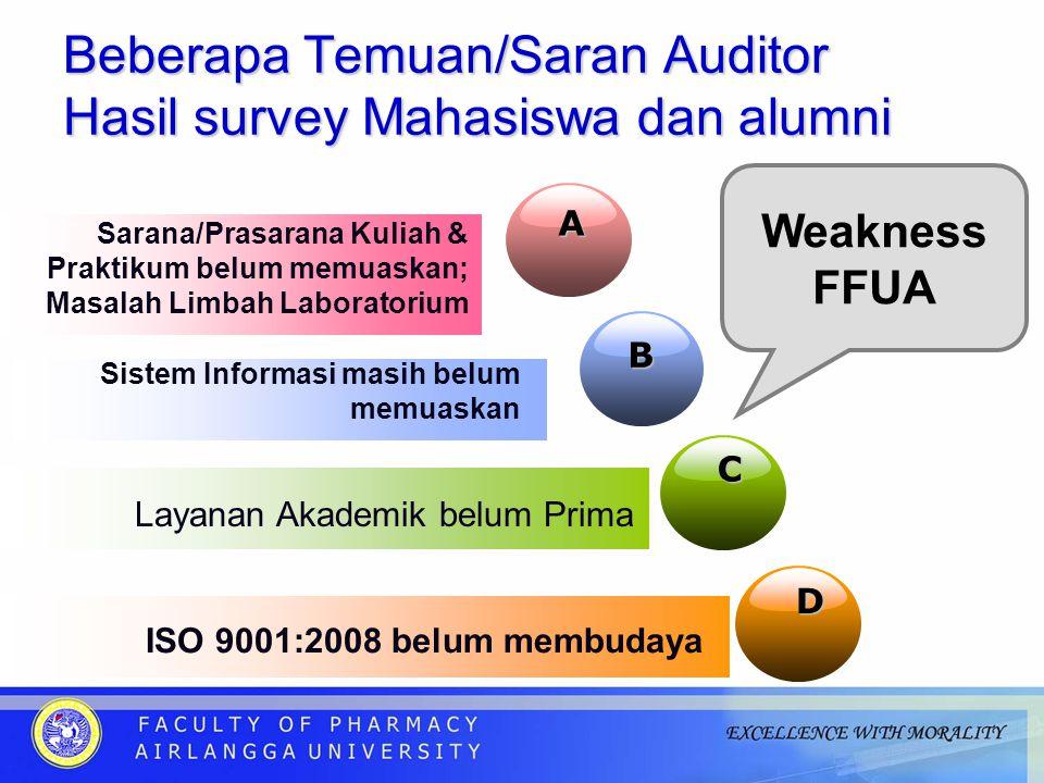 Beberapa Temuan/Saran Auditor Hasil survey Mahasiswa dan alumni A Sarana/Prasarana Kuliah & Praktikum belum memuaskan; Masalah Limbah Laboratorium B Sistem Informasi masih belum memuaskan C Layanan Akademik belum Prima D ISO 9001:2008 belum membudaya Weakness FFUA