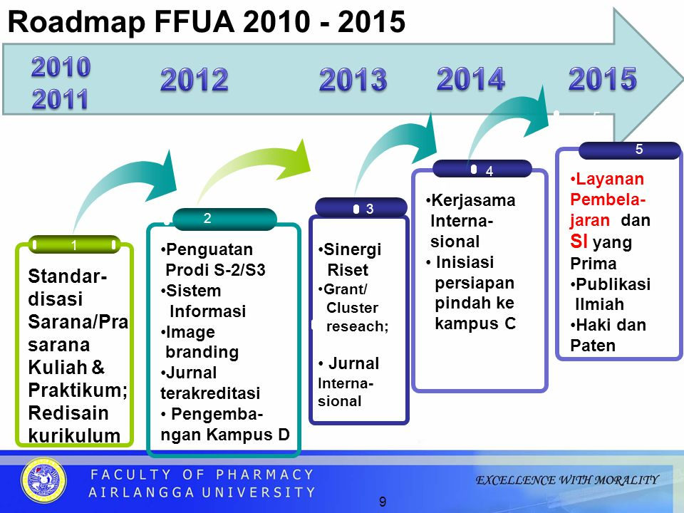 9 Roadmap FFUA 2010 - 2015 3 2 1 Standar- disasi Sarana/Pra sarana Kuliah & Praktikum; Redisain kurikulum Penguatan Prodi S-2/S3 Sistem Informasi Image branding Jurnal terakreditasi Pengemba- ngan Kampus D 4 Sinergi Riset Grant/ Cluster reseach; Jurnal Interna- sional Kerjasama Interna- sional Inisiasi persiapan pindah ke kampus C 3 5 Layanan Pembela- jaran dan SI yang Prima Publikasi Ilmiah Haki dan Paten 5 3