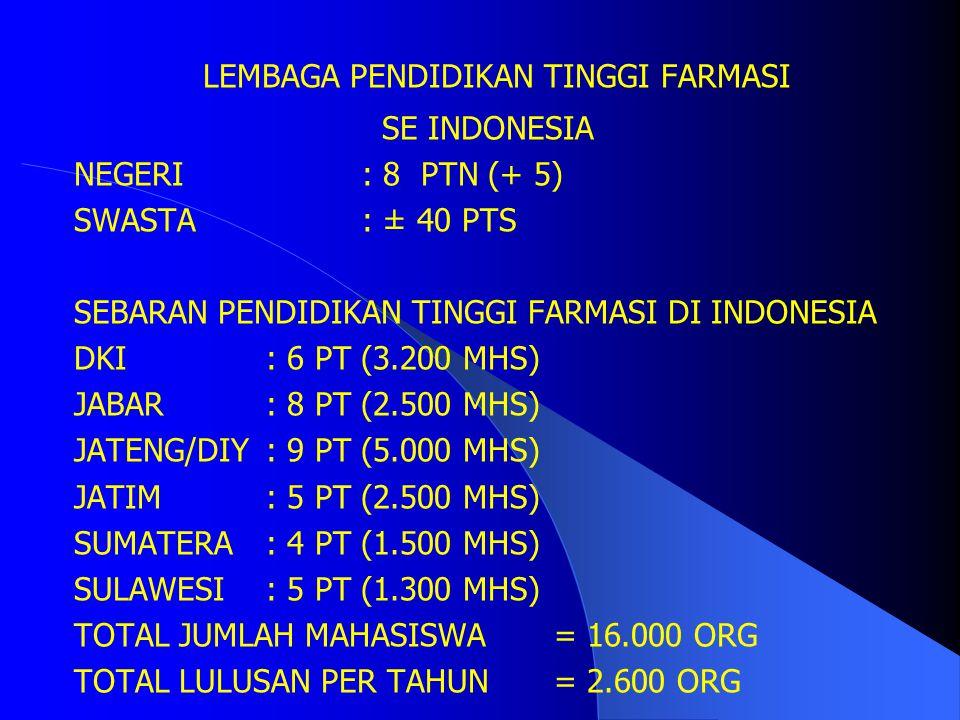 Fakultas Farmasi UNAIR adalah SATU DI ANTARA DUA FAKULTAS FARMASI NEGERI SE INDONESIA (BERDIRI SEJAK TAHUN 1963) SATU DI ANTARA DELAPAN (?) PENDIDIKAN TINGGI FARMASI NEGERI SE INDONESIA SATU DI ANTARA ENAM PULUH (?) PENDIDIKAN TINGGI FARMASI (PTN/PTS) SE INDONESIA