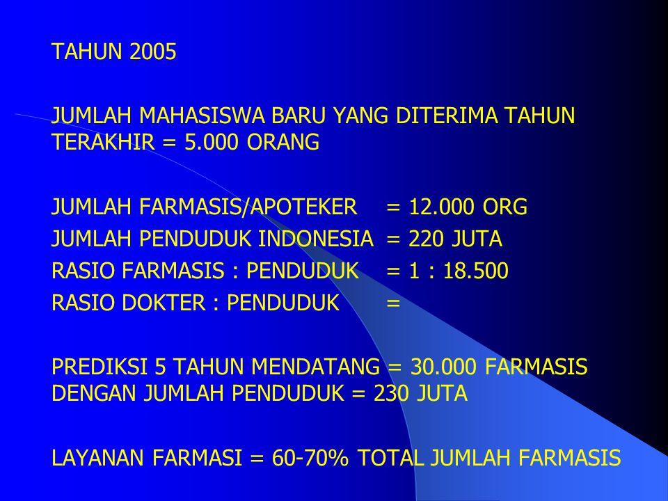 LEMBAGA PENDIDIKAN TINGGI FARMASI SE INDONESIA NEGERI: 8 PTN (+ 5) SWASTA: ± 40 PTS SEBARAN PENDIDIKAN TINGGI FARMASI DI INDONESIA DKI: 6 PT (3.200 MHS) JABAR: 8 PT (2.500 MHS) JATENG/DIY: 9 PT (5.000 MHS) JATIM: 5 PT (2.500 MHS) SUMATERA: 4 PT (1.500 MHS) SULAWESI: 5 PT (1.300 MHS) TOTAL JUMLAH MAHASISWA = 16.000 ORG TOTAL LULUSAN PER TAHUN= 2.600 ORG