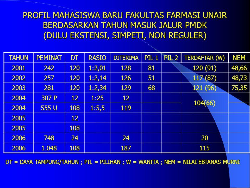 PROFIL MAHASISWA BARU FAKULTAS FARMASI UNAIR BERDASARKAN TAHUN MASUK JALUR UMPTN/SPMB (DULU DISEBUT REGULER) TAHUNPEMINATDTRASIO DITERIMA PIL-1PIL-2 TERDAFTAR (W) NEM 19992.7751201:231286563114 (91)46,47 20003.5331201:301276451116 (101)50,23 20013.5881201:301287445119 (91)48,66 20023.0581201:251265166117 (87)48,73 20033.2961201:271296853121 (96)75,35 20043.0421201:25123104 (66) 2005120122118 (91) 2006108112102 DT = DAYA TAMPUNG/TAHUN ; PIL = PILIHAN ; W = WANITA ; NEM = NILAI EBTANAS MURNI
