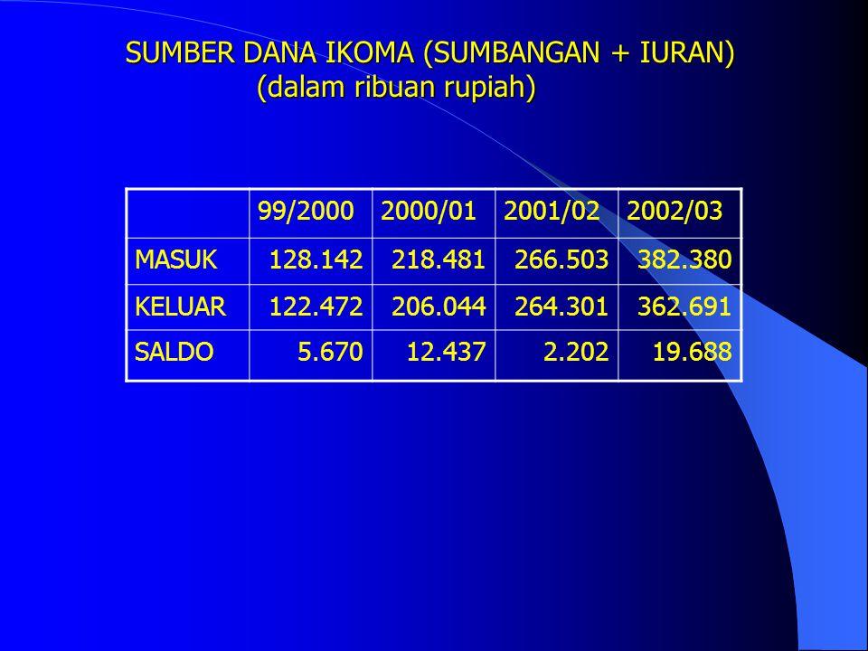 SAAT INI MAHASISWA JALUR SPMB HANYA MEMBAYAR : RP. 700.000/PER SEMESTER ATAU RP. 1.400.000/TAHUN (12 BULAN) ATAU RP. 116.000 / BULAN