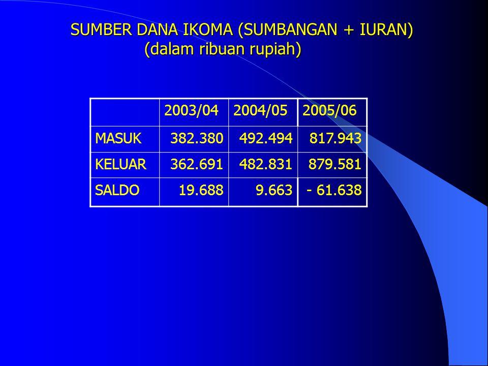 SUMBER DANA IKOMA (SUMBANGAN + IURAN) (dalam ribuan rupiah) 99/20002000/012001/022002/03 MASUK128.142218.481266.503382.380 KELUAR122.472206.044264.301