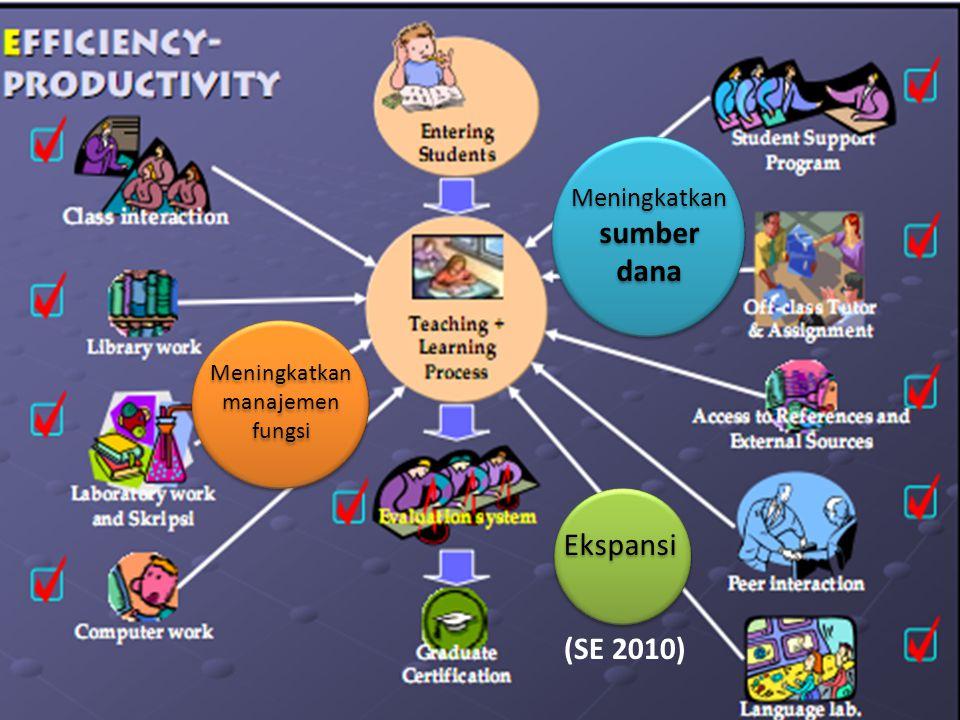 Meningkatkan manajemen fungsi Ekspansi Meningkatkan sumber dana (SE 2010)