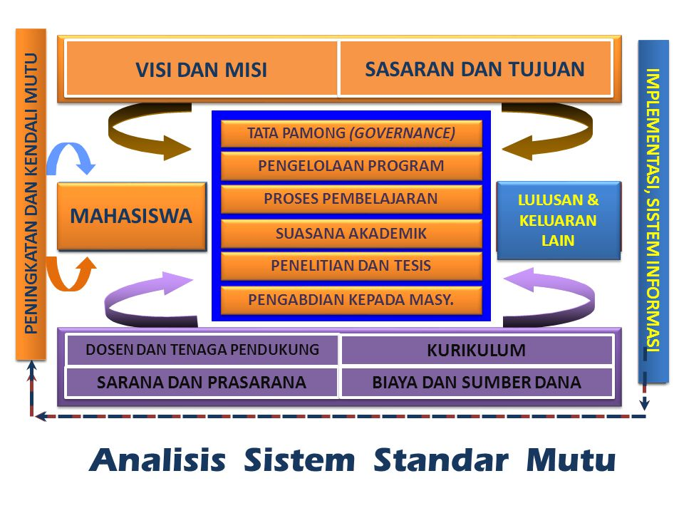 Meningkatkan manajemen pengambilan keputusan Meningkatkan fungsi sistem penjaminan mutu dan sistem asesmen serta sistem akuntabilitas yang berkesinambungan.