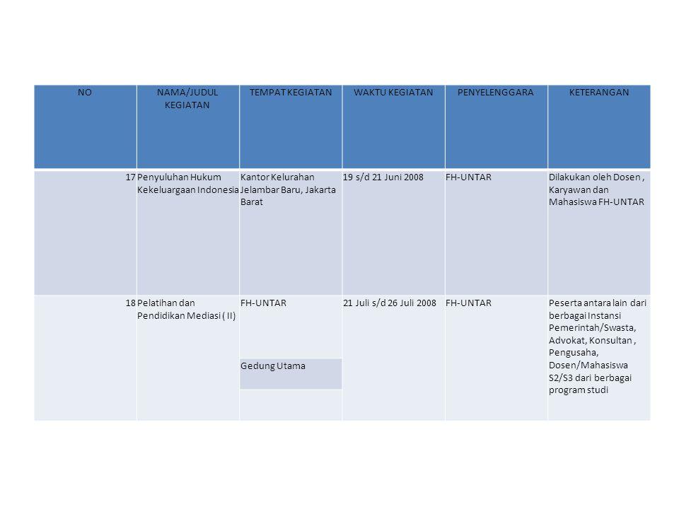 NONAMA/JUDUL KEGIATAN TEMPAT KEGIATANWAKTU KEGIATANPENYELENGGARAKETERANGAN 17Penyuluhan Hukum Kekeluargaan Indonesia Kantor Kelurahan Jelambar Baru, J