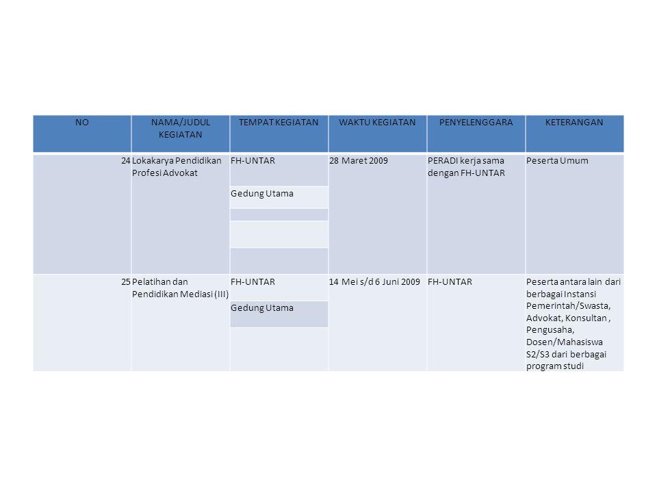 NONAMA/JUDUL KEGIATAN TEMPAT KEGIATANWAKTU KEGIATANPENYELENGGARAKETERANGAN 26Seminar Mediasi : Penyelesaian Sengketa Perdata & Sengketa Medis melalui Mediasi di Indonesia dan Jepang FH-UNTAR26 Mei 2009FH-UNTAR kerjasama dengan Japan International Cooperation Agency (JICA) Peserta Umum Gedung Utama 27Pelatihan dan Pendidikan Mediasi (IV) FH-UNTAR16 Juli s/d 8 Agustus 2009 FH-UNTARPeserta antara lain dari berbagai Instansi Pemerintah/Swasta, Advokat, Konsultan, Pengusaha, Dosen/Mahasiswa S2/S3 dari berbagai program studi Gedung Utama