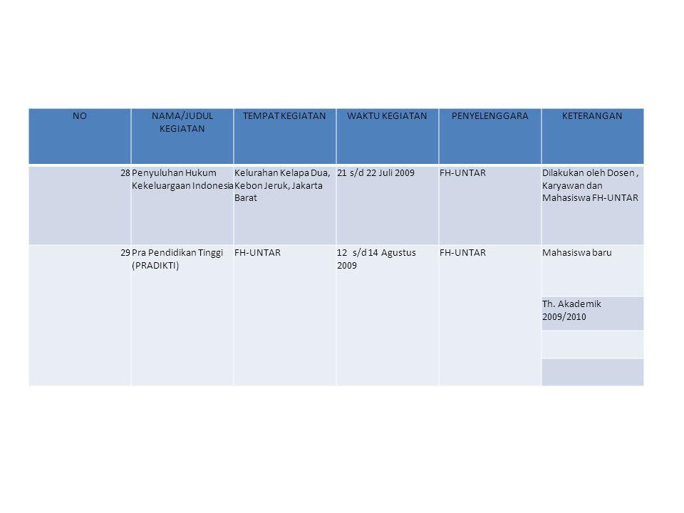 NONAMA/JUDUL KEGIATAN TEMPAT KEGIATANWAKTU KEGIATANPENYELENGGARAKETERANGAN 30Open House & PRADIKTI (2) FH-UNTAR5 dan 12 September 2009 FH-UNTARMahasiswa Baru Th.