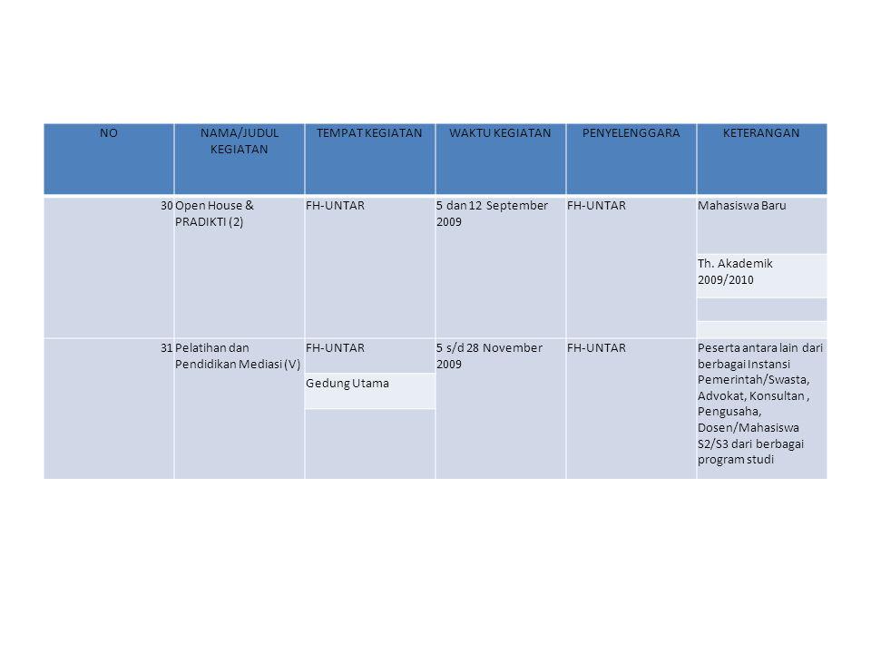 NONAMA/JUDUL KEGIATAN TEMPAT KEGIATANWAKTU KEGIATANPENYELENGGARAKETERANGAN 3250 Tahun Bakti Pertiwi Universitas Tarumanagara FH-UNTAR11, 12, dan 13 November 2009 FH-UNTARPeserta Mahasiswa FH- UNTAR dalam rangka Perayaan 50 Tahun Yayasan dan Universitas Tarumanagara Lomba Essay, Pidato dan Debat Hukum Bisnis antar Mahasiswa FH-UNTAR Universitas Tarumanagara 33Tutorial BerkalaFH-UNTAR9 s/d 25 November 2009 FH-UNTARMahasiswa baru Semester Ganjil 2009