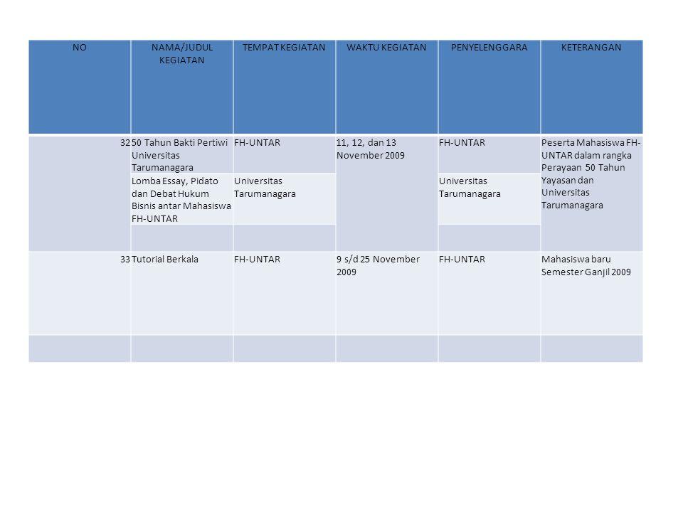 NONAMA/JUDUL KEGIATAN TEMPAT KEGIATANWAKTU KEGIATANPENYELENGGARAKETERANGAN 34Penelitian Hukum Tentang : Pembinaan dan Pengawasan Narkoba Wilayah DKI.
