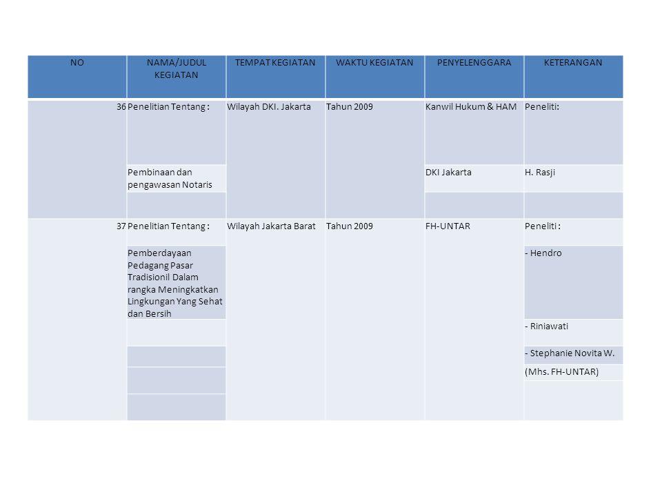 NONAMA/JUDUL KEGIATAN TEMPAT KEGIATANWAKTU KEGIATANPENYELENGGARAKETERANGAN 36Penelitian Tentang :Wilayah DKI.