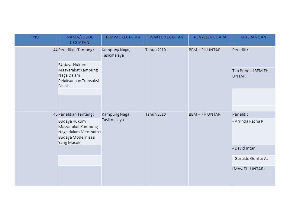 NONAMA/JUDUL KEGIATAN TEMPAT KEGIATANWAKTU KEGIATANPENYELENGGARAKETERANGAN 44Penelitian Tentang :Kampung Naga, Tasikmalaya Tahun 2010BEM – FH UNTARPeneliti : BUdaya Hukum Masyarakat Kampung Naga Dalam Pelaksanaan Transaksi Bisinis Tim Peneliti BEM FH- UNTAR 45Penelitian Tentang :Kampung Naga, Tasikmalaya Tahun 2010BEM – FH UNTARPeneliti : Budaya Hukum Masyarakat Kampung Naga dalam Membatasi Budaya Modernisasi Yang Masuk - Arrinda Racha P - David Intan - Geraldo Guntur A.