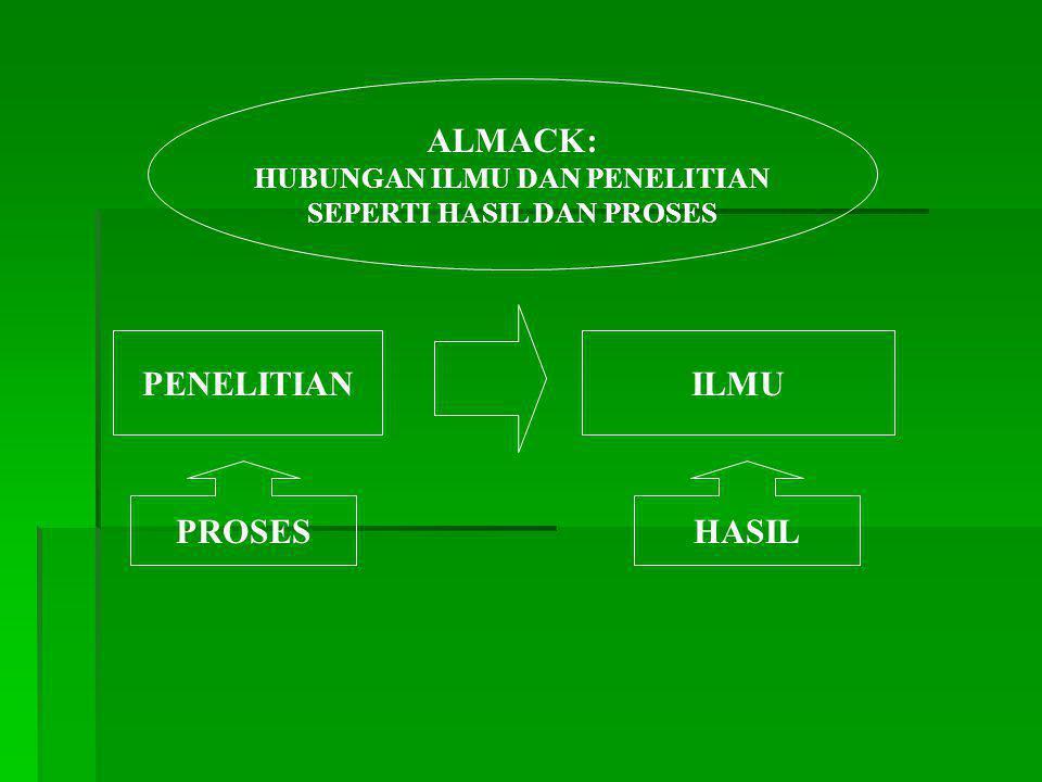 ALMACK: HUBUNGAN ILMU DAN PENELITIAN SEPERTI HASIL DAN PROSES PENELITIANILMU PROSESHASIL
