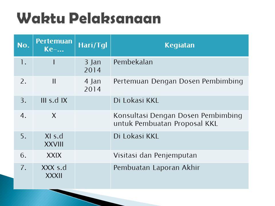 No. Pertemuan Ke-... Hari/TglKegiatan 1.I3 Jan 2014 Pembekalan 2.II4 Jan 2014 Pertemuan Dengan Dosen Pembimbing 3.III s.d IXDi Lokasi KKL 4.XKonsultas