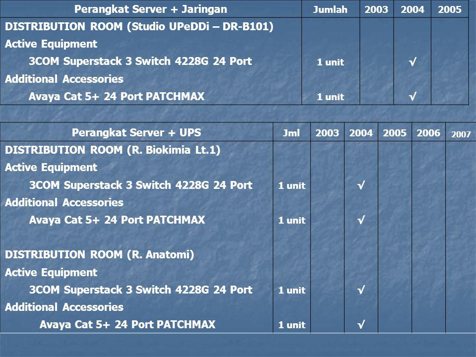 Perangkat Server + UPS Jml 20 0320042005 20062007 DISTRIBUTION ROOM (R.