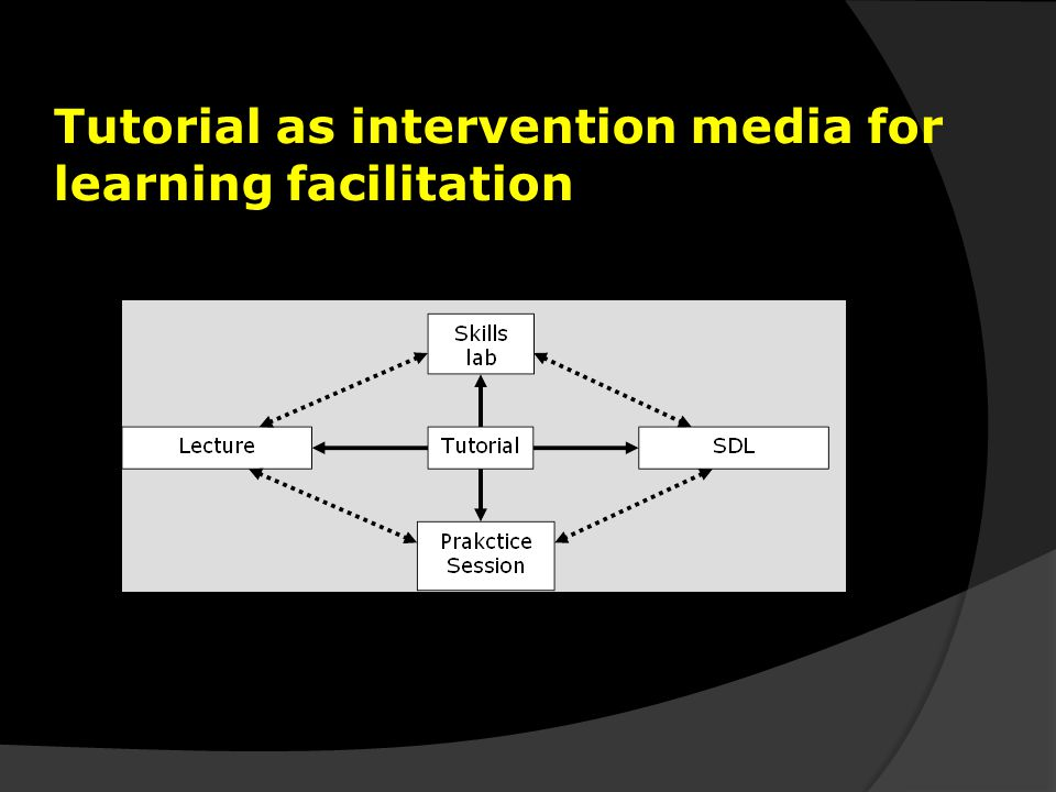 Tutorial as intervention media for learning facilitation