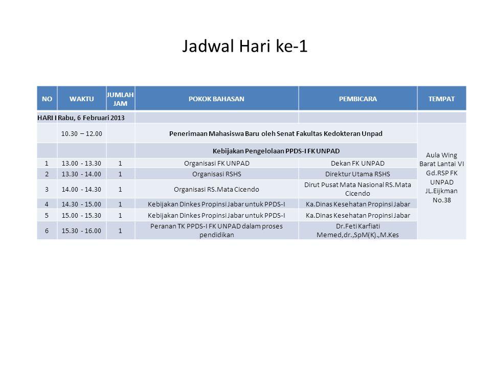 Jadwal Hari ke-1 NOWAKTU JUMLAH JAM POKOK BAHASANPEMBICARATEMPAT HARI IRabu, 6 Februari 2013 10.30 – 12.00 Penerimaan Mahasiswa Baru oleh Senat Fakult