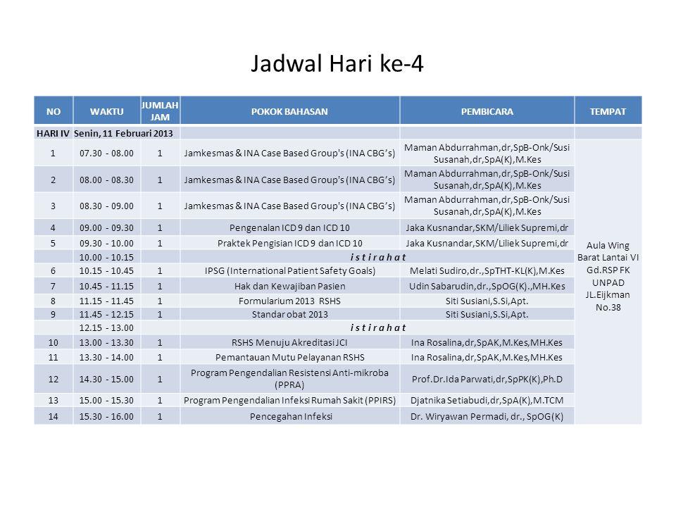 Jadwal Hari ke-4 NOWAKTU JUMLAH JAM POKOK BAHASANPEMBICARATEMPAT HARI IVSenin, 11 Februari 2013 107.30 - 08.001Jamkesmas & INA Case Based Group's (INA