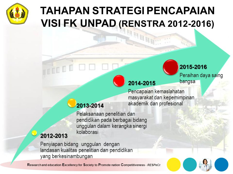 R esearch and education E xcellency for S ociety to P romote nation C ompetitiveness - RESPeCt TAHAPAN STRATEGI PENCAPAIAN VISI FK UNPAD (RENSTRA 2012