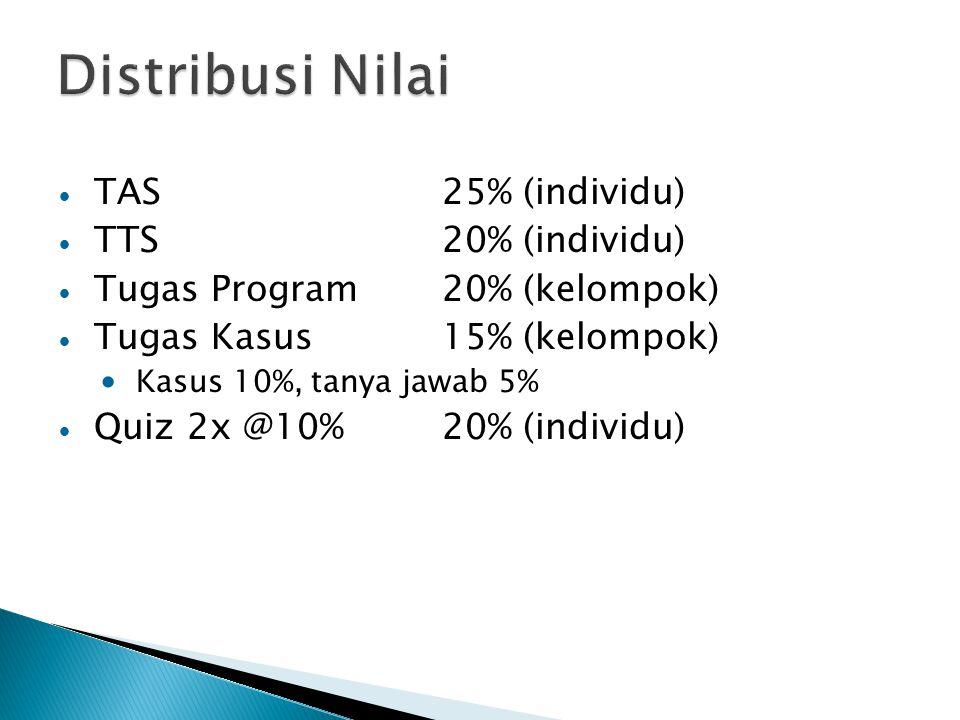TAS25% (individu) TTS20% (individu) Tugas Program20% (kelompok) Tugas Kasus15% (kelompok) Kasus 10%, tanya jawab 5% Quiz 2x @10%20% (individu)