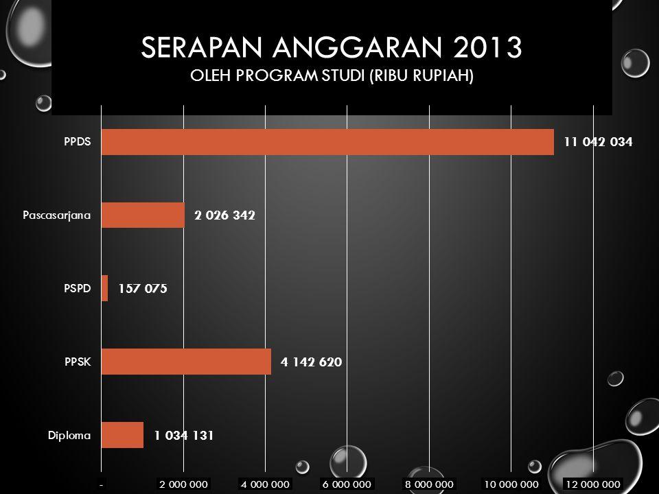 SERAPAN ANGGARAN 2013 OLEH PROGRAM STUDI (RIBU RUPIAH)