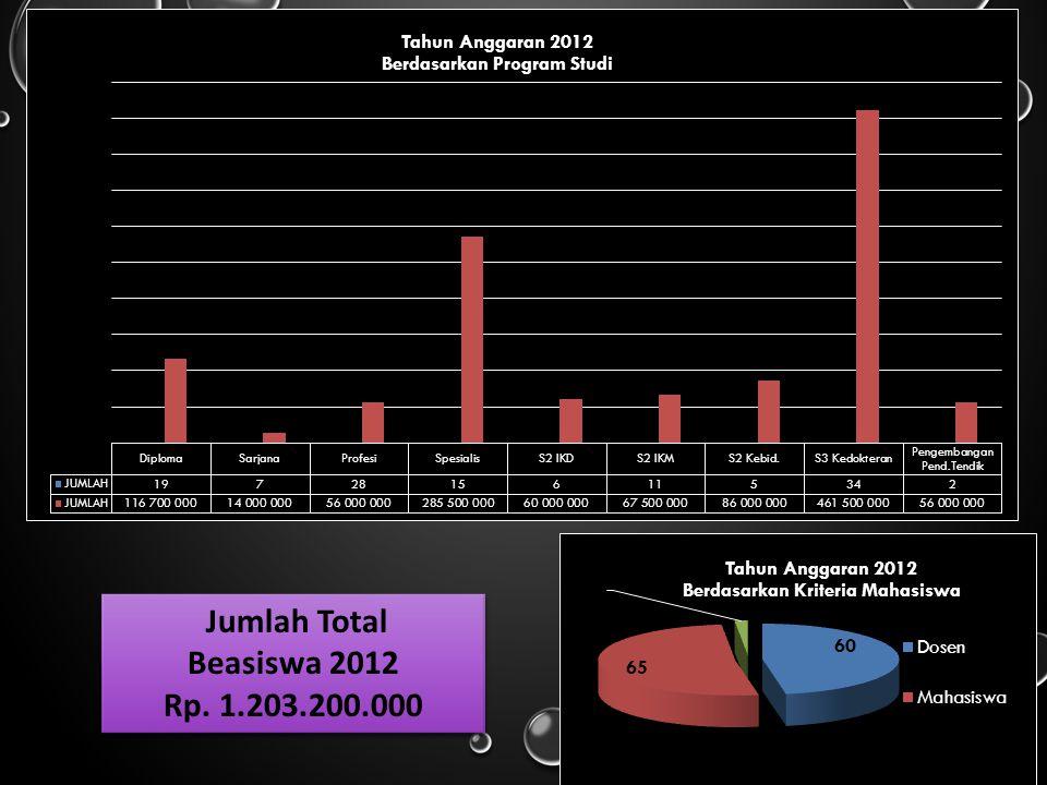 Jumlah Total Beasiswa 2012 Rp. 1.203.200.000 Jumlah Total Beasiswa 2012 Rp. 1.203.200.000