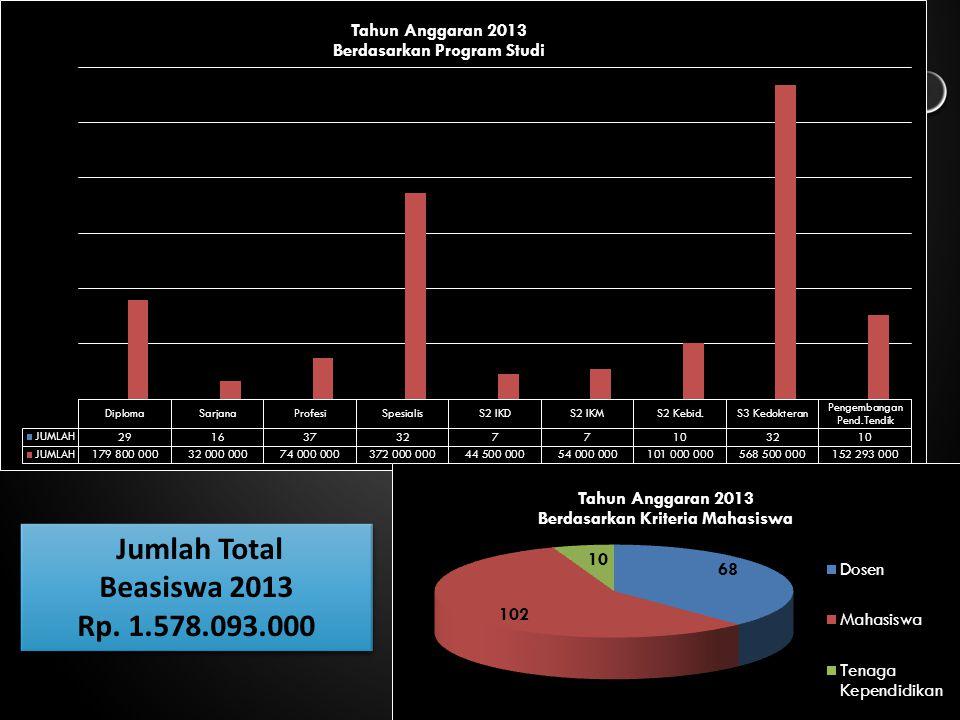 Jumlah Total Beasiswa 2013 Rp. 1.578.093.000 Jumlah Total Beasiswa 2013 Rp. 1.578.093.000