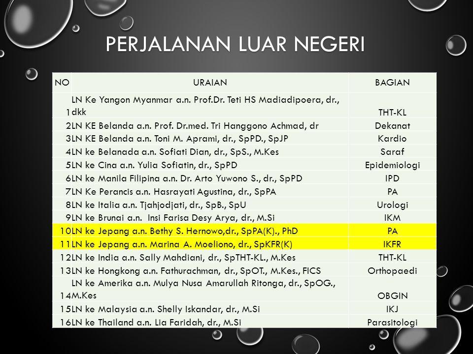 PERJALANAN LUAR NEGERI NOURAIANBAGIAN 1 LN Ke Yangon Myanmar a.n. Prof.Dr. Teti HS Madiadipoera, dr., dkkTHT-KL 2LN KE Belanda a.n. Prof. Dr.med. Tri