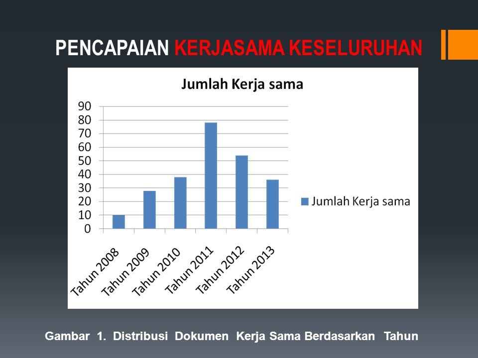 PENCAPAIAN KERJASAMA KESELURUHAN Gambar 1. Distribusi Dokumen Kerja Sama Berdasarkan Tahun
