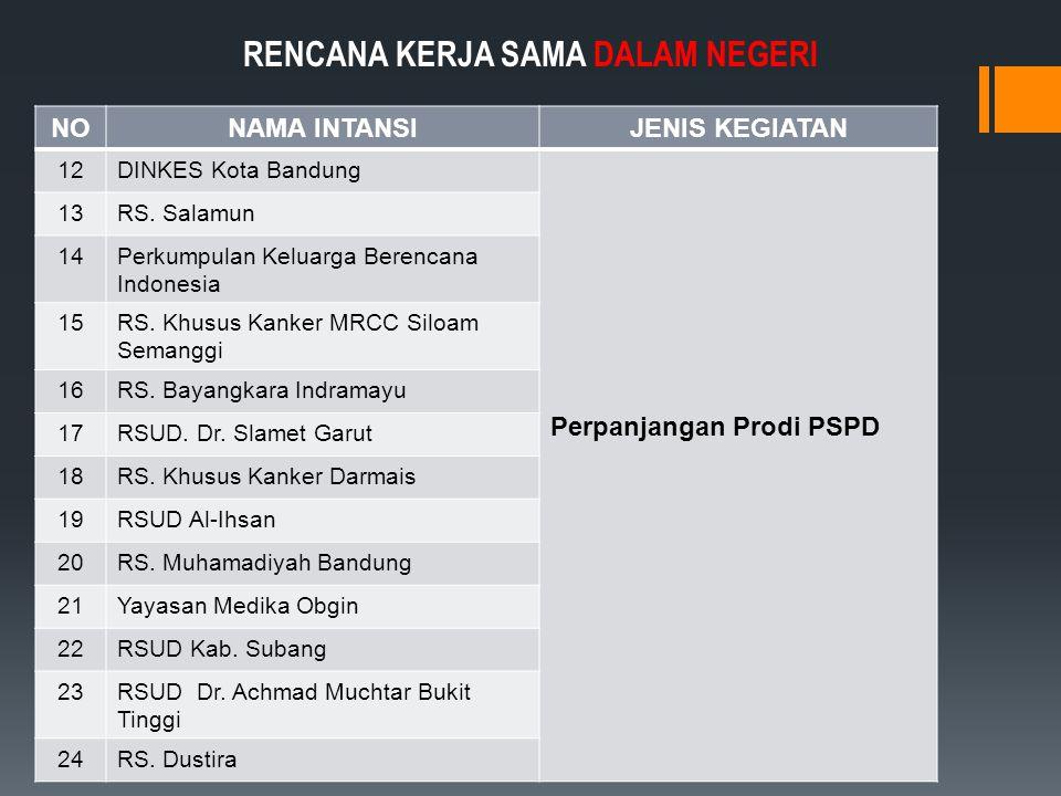 NONAMA INTANSIJENIS KEGIATAN 12DINKES Kota Bandung Perpanjangan Prodi PSPD 13RS.