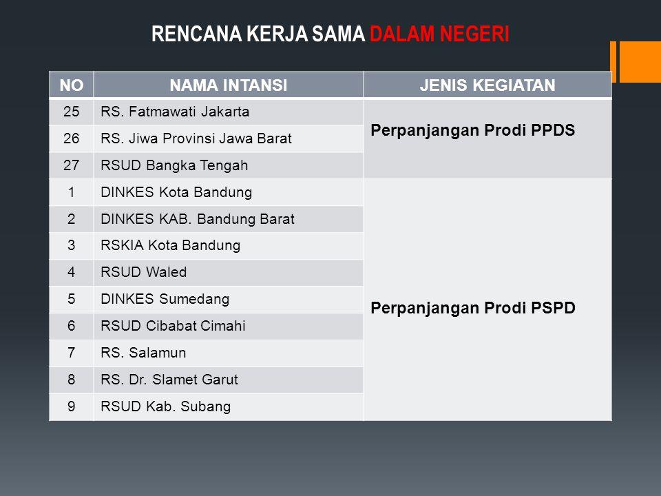 NONAMA INTANSIJENIS KEGIATAN 25RS.Fatmawati Jakarta Perpanjangan Prodi PPDS 26RS.