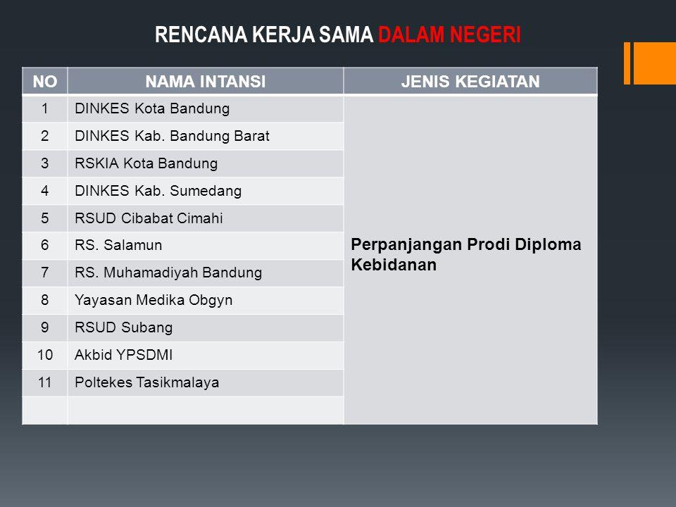 NONAMA INTANSIJENIS KEGIATAN 1DINKES Kota Bandung Perpanjangan Prodi Diploma Kebidanan 2DINKES Kab.