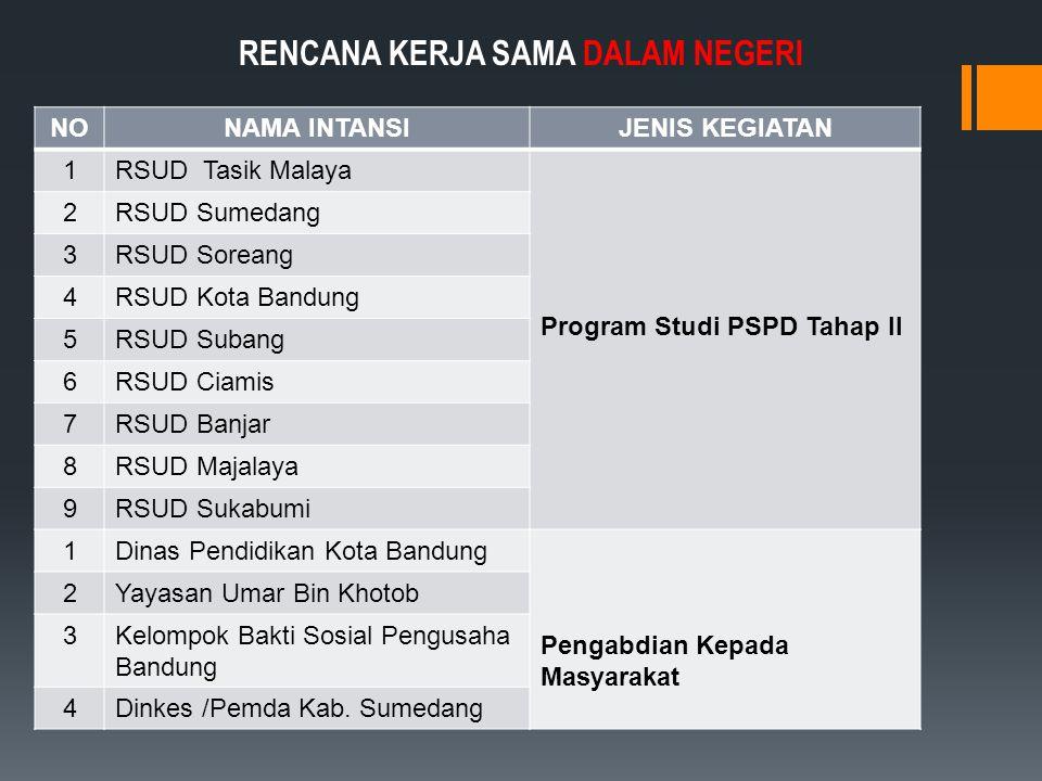NONAMA INTANSIJENIS KEGIATAN 1RSUD Tasik Malaya Program Studi PSPD Tahap II 2RSUD Sumedang 3RSUD Soreang 4RSUD Kota Bandung 5RSUD Subang 6RSUD Ciamis 7RSUD Banjar 8RSUD Majalaya 9RSUD Sukabumi 1Dinas Pendidikan Kota Bandung Pengabdian Kepada Masyarakat 2Yayasan Umar Bin Khotob 3Kelompok Bakti Sosial Pengusaha Bandung 4Dinkes /Pemda Kab.