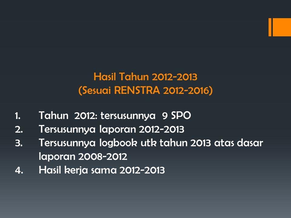 Hasil Tahun 2012-2013 (Sesuai RENSTRA 2012-2016) 1.Tahun 2012: tersusunnya 9 SPO 2.Tersusunnya laporan 2012-2013 3.Tersusunnya logbook utk tahun 2013 atas dasar laporan 2008-2012 4.Hasil kerja sama 2012-2013