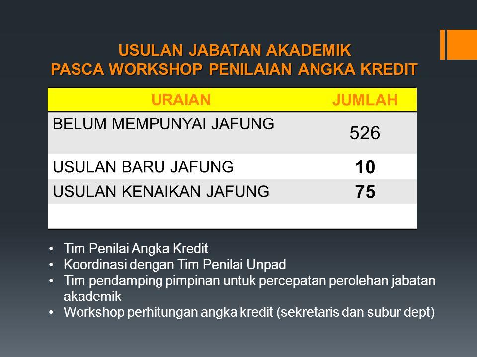 USULAN JABATAN AKADEMIK PASCA WORKSHOP PENILAIAN ANGKA KREDIT URAIAN JUMLAH BELUM MEMPUNYAI JAFUNG 526 USULAN BARU JAFUNG 10 USULAN KENAIKAN JAFUNG 75 Tim Penilai Angka Kredit Koordinasi dengan Tim Penilai Unpad Tim pendamping pimpinan untuk percepatan perolehan jabatan akademik Workshop perhitungan angka kredit (sekretaris dan subur dept)