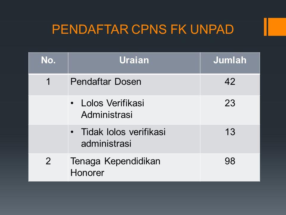 PENDAFTAR CPNS FK UNPAD No.UraianJumlah 1Pendaftar Dosen42 Lolos Verifikasi Administrasi 23 Tidak lolos verifikasi administrasi 13 2Tenaga Kependidikan Honorer 98