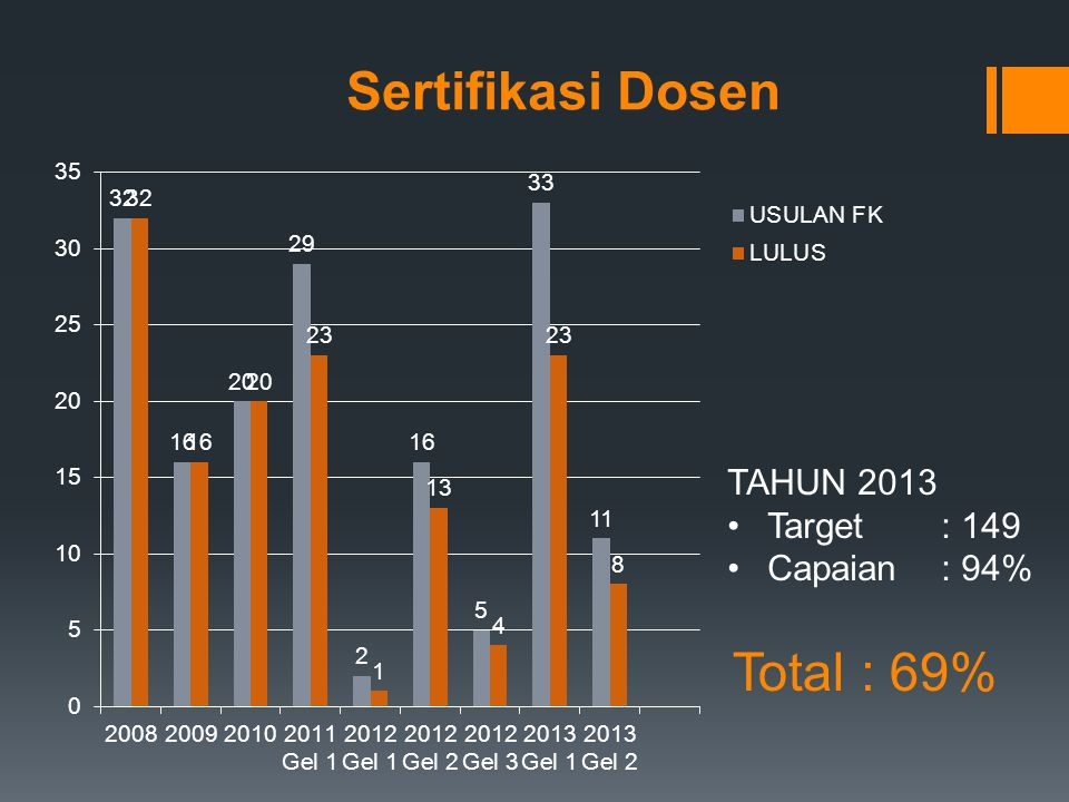 Sertifikasi Dosen Total : 69% TAHUN 2013 Target : 149 Capaian: 94%