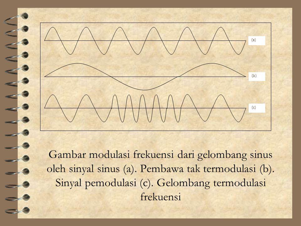 Gambar modulasi frekuensi dari gelombang sinus oleh sinyal sinus (a). Pembawa tak termodulasi (b). Sinyal pemodulasi (c). Gelombang termodulasi frekue