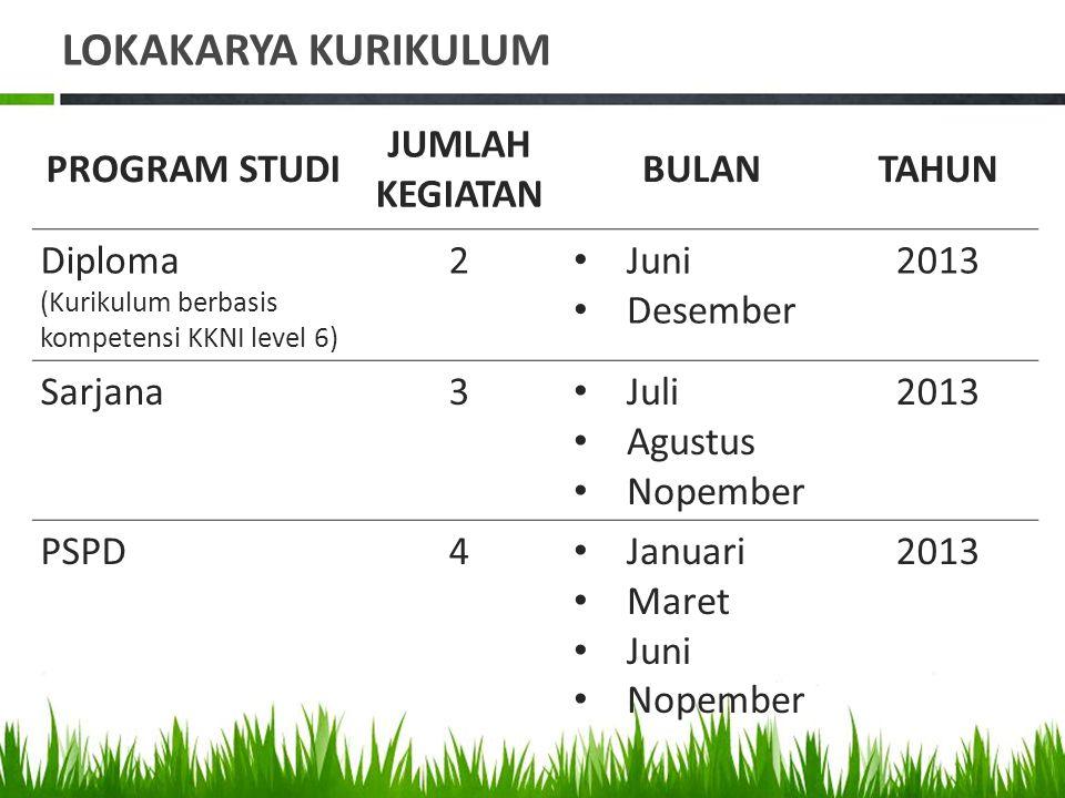 LOKAKARYA KURIKULUM PROGRAM STUDI JUMLAH KEGIATAN BULANTAHUN Diploma (Kurikulum berbasis kompetensi KKNI level 6) 2 Juni Desember 2013 Sarjana3 Juli A
