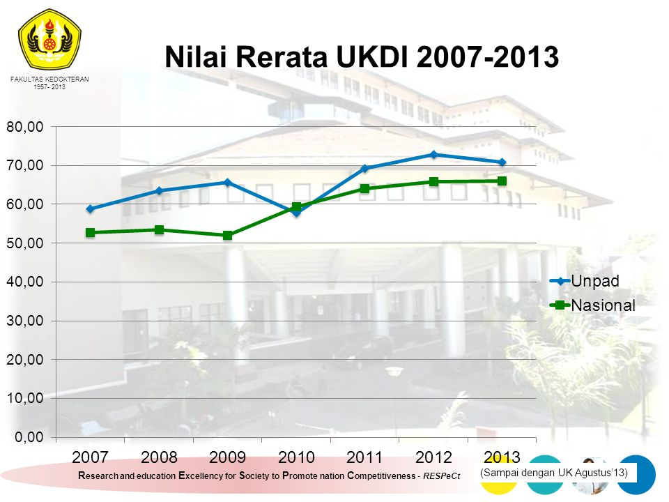 FAKULTAS KEDOKTERAN 1957- 2013 R esearch and education E xcellency for S ociety to P romote nation C ompetitiveness - RESPeCt Nilai Rerata UKDI 2007-2013 (Sampai dengan UK Agustus'13)