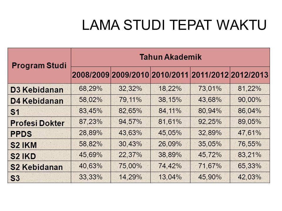 LAMA STUDI TEPAT WAKTU Program Studi Tahun Akademik 2008/20092009/20102010/20112011/20122012/2013 D3 Kebidanan 68,29%32,32%18,22%73,01%81,22% D4 Kebid
