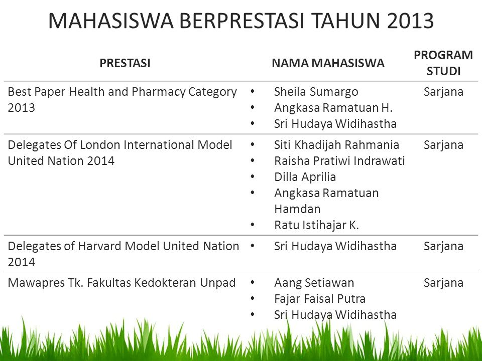 MAHASISWA BERPRESTASI TAHUN 2013 PRESTASINAMA MAHASISWA PROGRAM STUDI Best Paper Health and Pharmacy Category 2013 Sheila Sumargo Angkasa Ramatuan H.